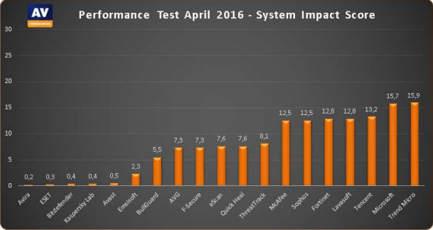 antivirus-pc-performance-test